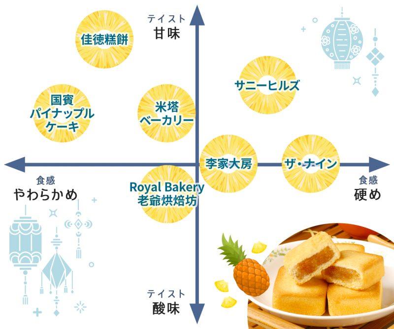 パイナップルケーキ 比較図